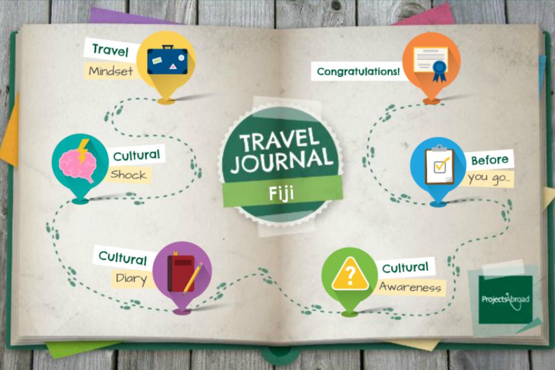 Mapa de tu Diario de Viaje.